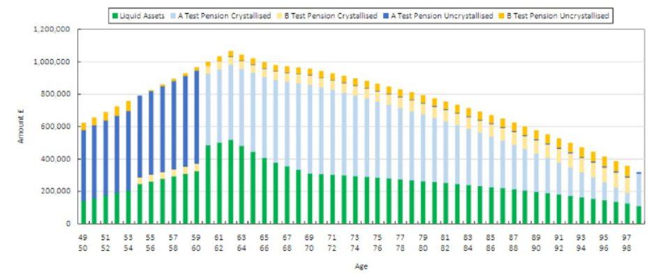 Will a cashflow forecast help me understand my pension plan